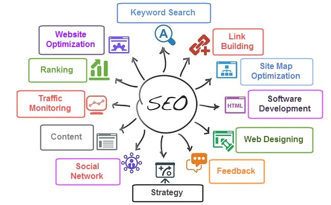 indianapolis small business seo firm