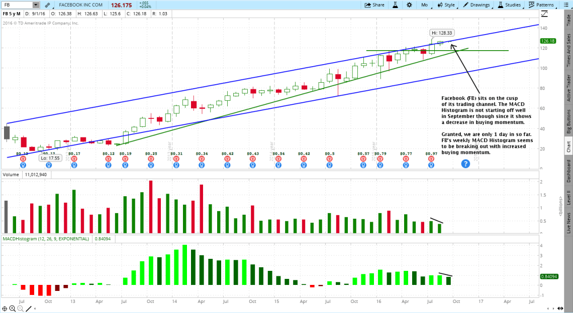 Monthly Candlestick Chart Review Facebook, FB