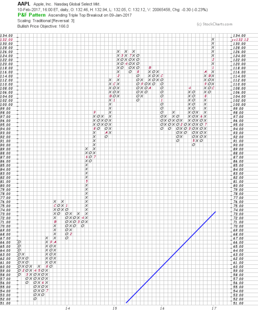 Point & Figure Charting, Apple (AAPL) P&F Chart