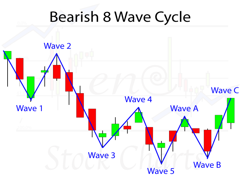 Elliott Wave Patterns, Complete Bearish 8 Wave Cycle, Elliott Wave Analysis