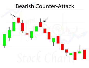Bearish Counter-Attack Candlestick Pattern
