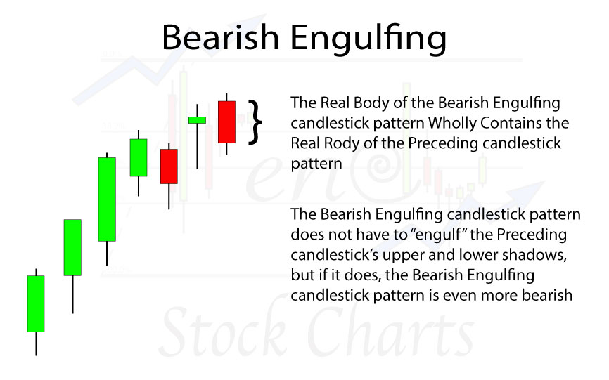 Bearish-Engulfing-slider-H