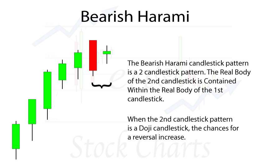 Bearish-Harami-slider-H