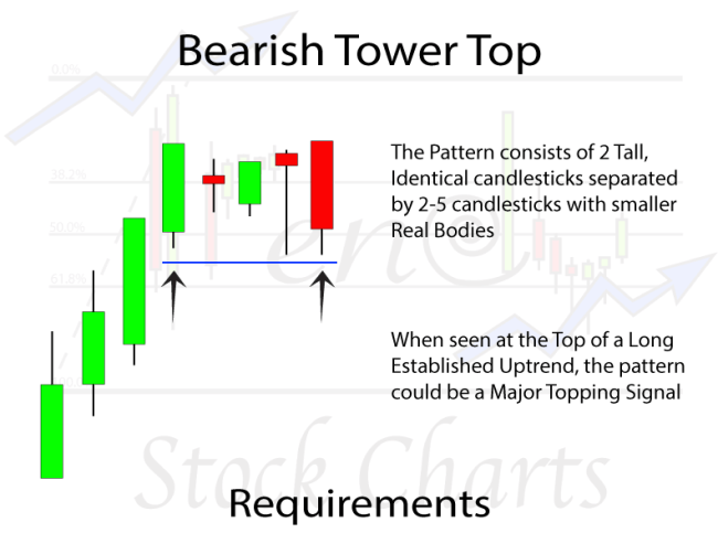Bearish Tower Top Candlestick Pattern Requirements