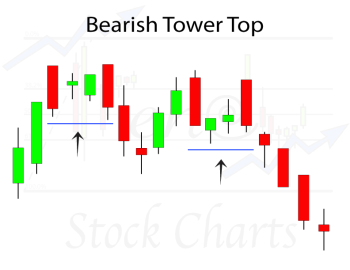 Bearish Tower Top Candlestick Pattern