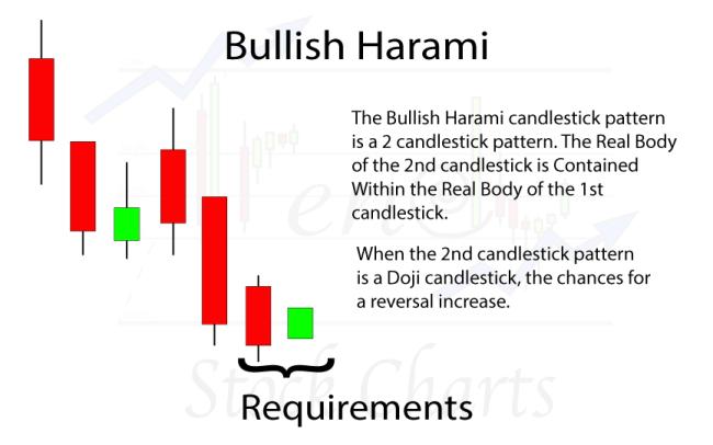 Bullish Harami Candlestick Pattern Requirements