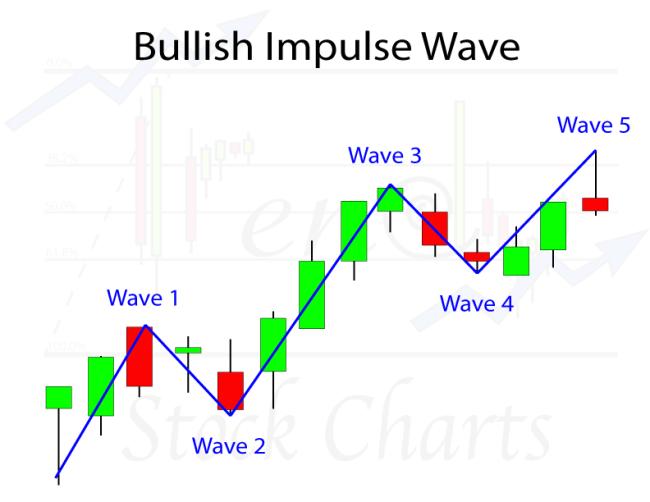 Bullish Impulse Wave Pattern