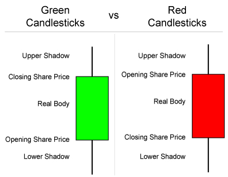 Image result for candlesticks stocks