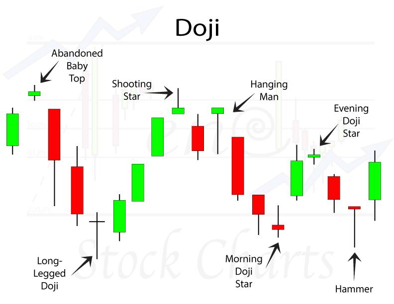 Doji Candlestick Patterns - Trendy Stock Charts