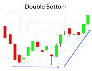 Identifying Chart Patterns, Double Bottom Chart Pattern
