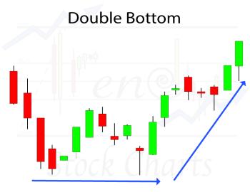 Identifying Chart Patterns, Double Bottom Chart Pattern