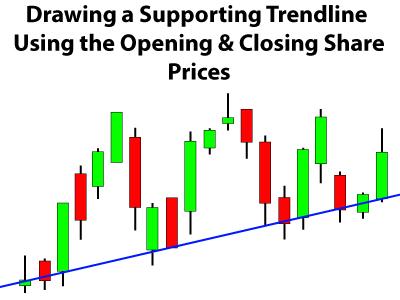 Drawing Trendlines
