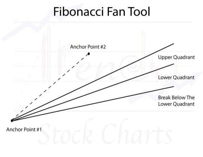 Fibonacci Fan Tool