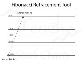 Stock Chart Tools, Fibonacci Retracement Tool