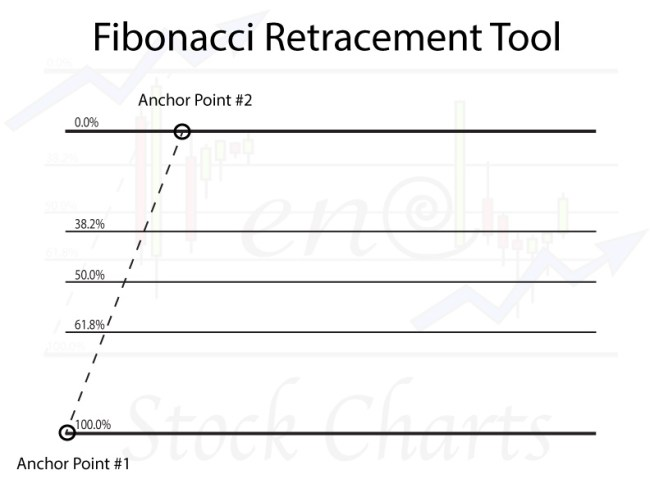 Stock Chart Tools, Fibonacci Retracement Tool