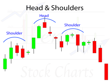 Chart Patterns, Head & Shoulders Chart Pattern
