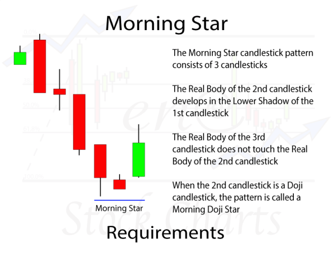 Morning Star & Doji Star Candlestick Patterns Requirements