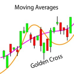 moving-averages-slider-max, learn technical analysis