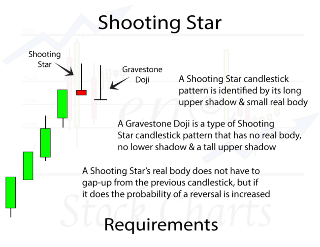 Shooting Star Candlestick Pattern Requirements