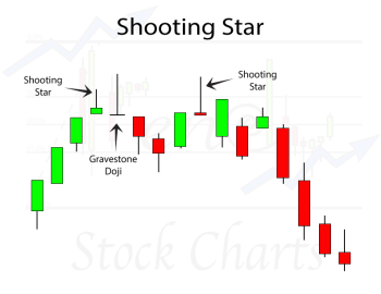 Shooting Star Candlestick Pattern, Gravestone Doji Candlestick Pattern
