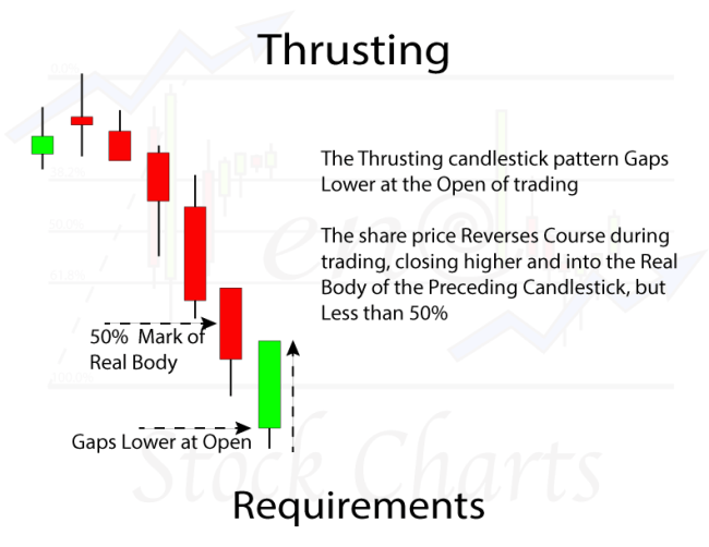 Thrusting Candlestick Pattern Requirements, Bullish Reversal Candlestick Pattern