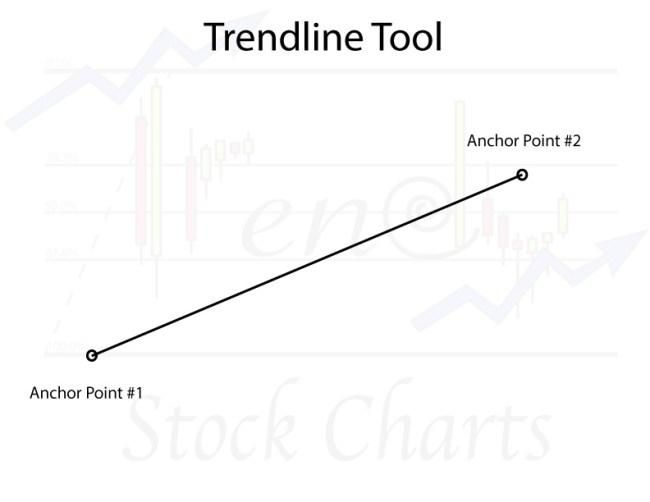 Stock Chart Tools, Trendline Tool