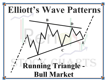 Running Triangle Wave Pattern