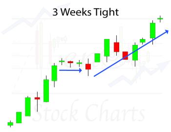 3 Weeks Tight Chart Pattern