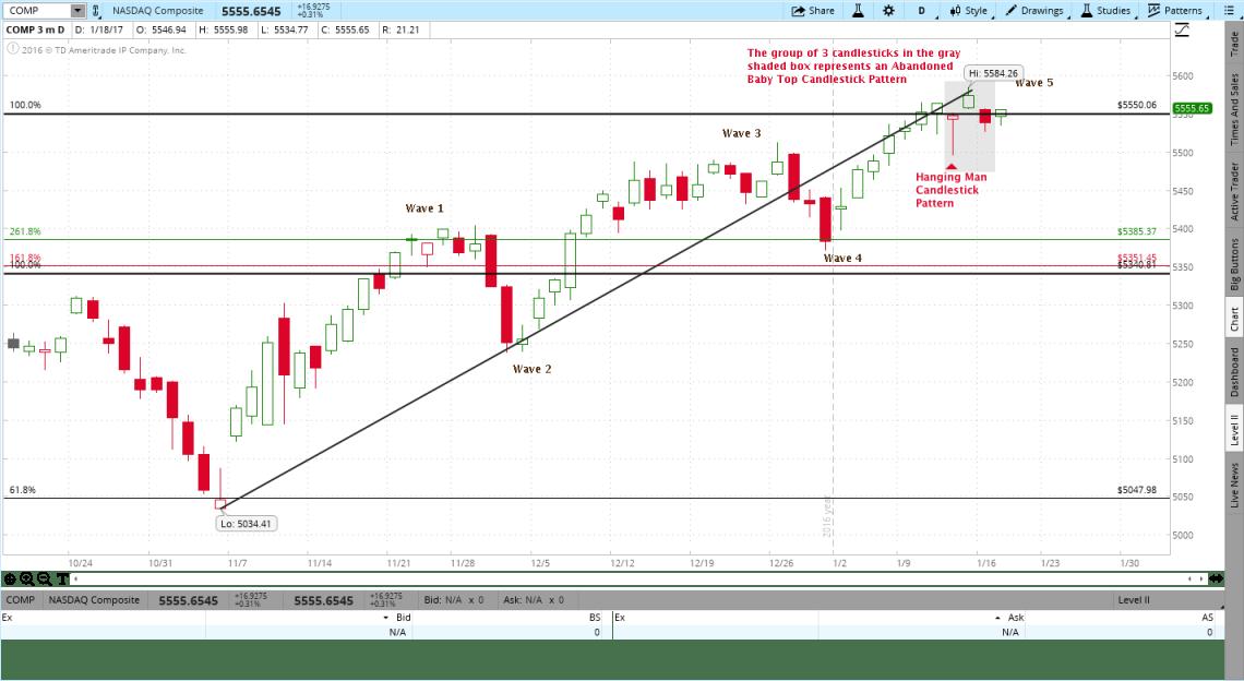 NASDAQ Composite Ending Diagonal Wave Pattern