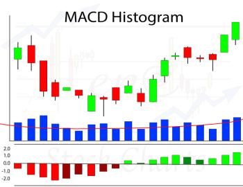 MACD Histogram