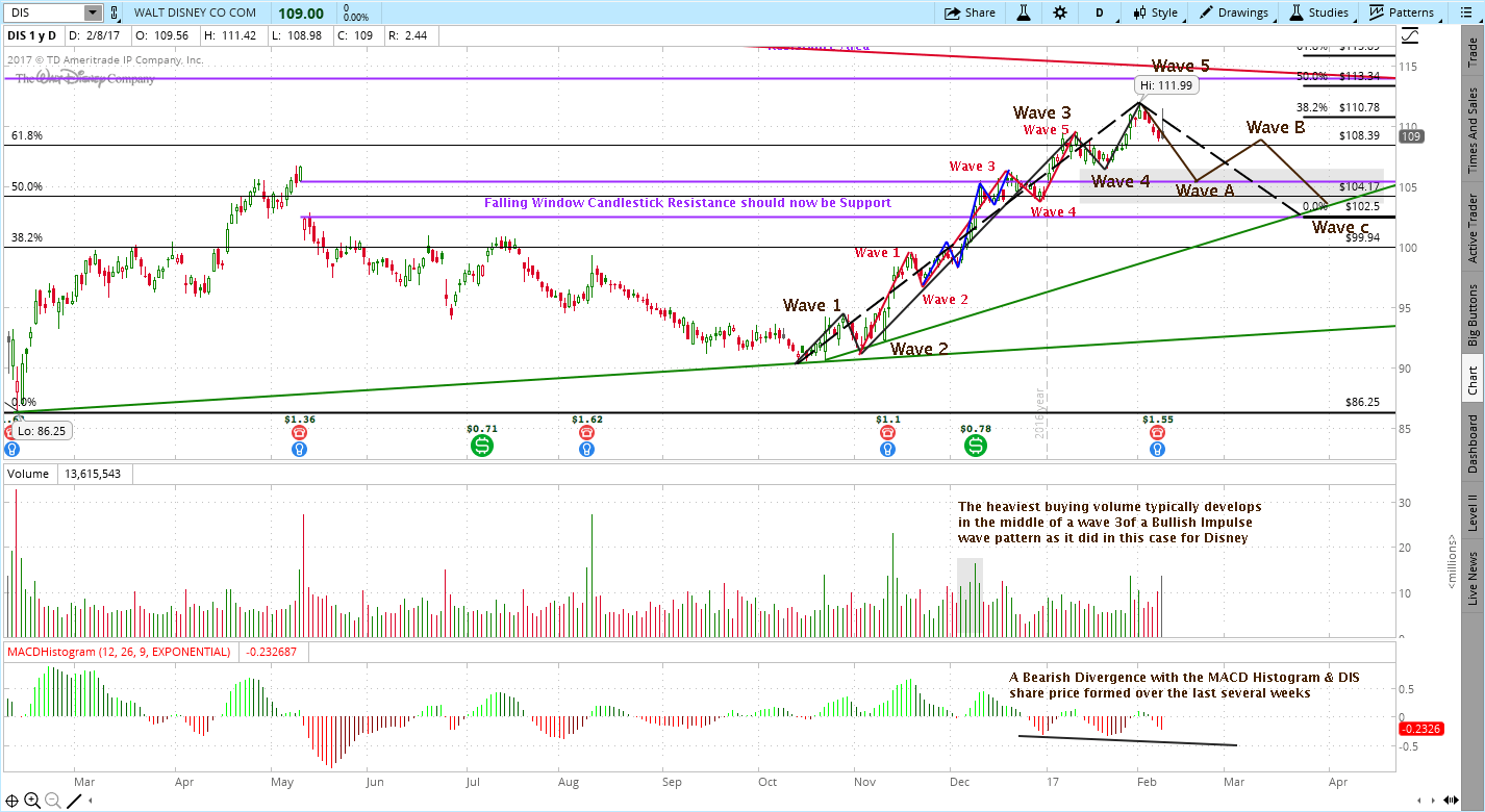 Walt Disney (DIS) High Confidence Trade Set-Up