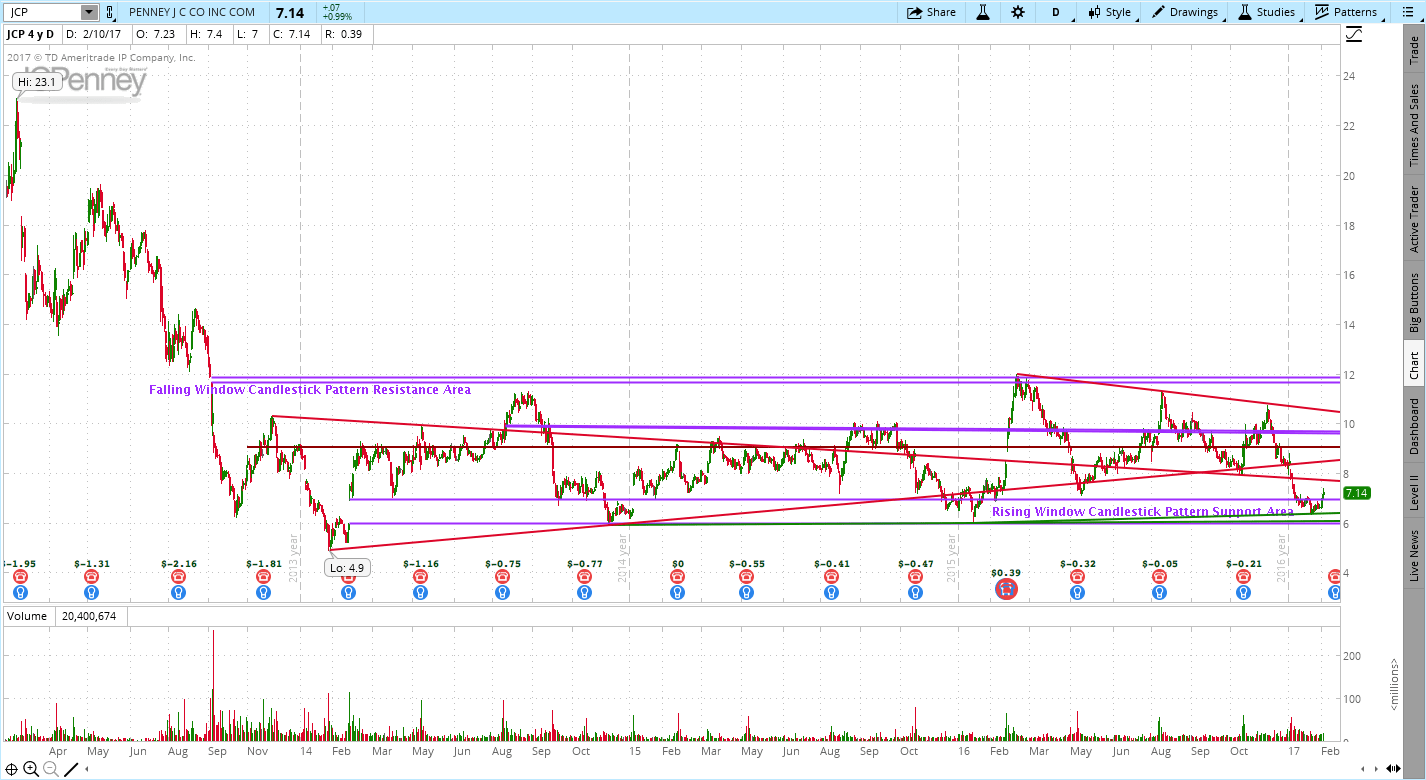 JC Penney (JCP) Double Bottom Chart Pattern