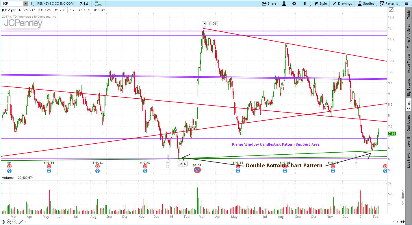 JC Penney (JCP) Double Bottom Chart Pattern