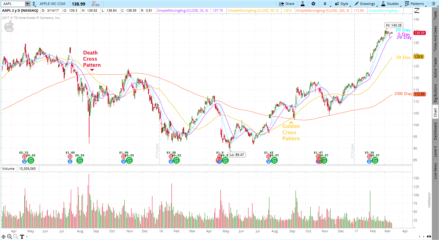 Death Cross Pattern & Golden Cross Pattern for Apple (AAPL)
