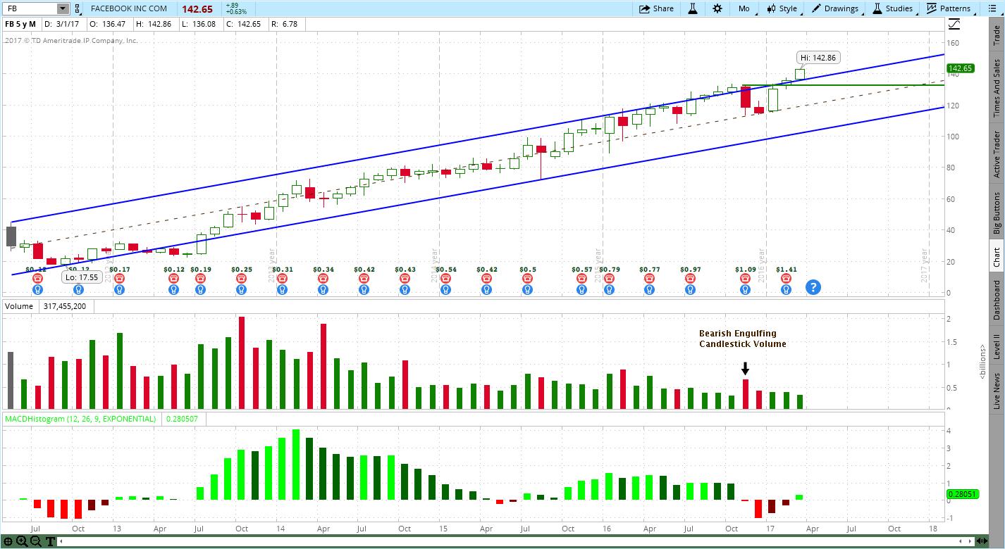 Stock Chart Update for Facebook (FB), Alphabet (GOOGL) & Twitter (TWTR)