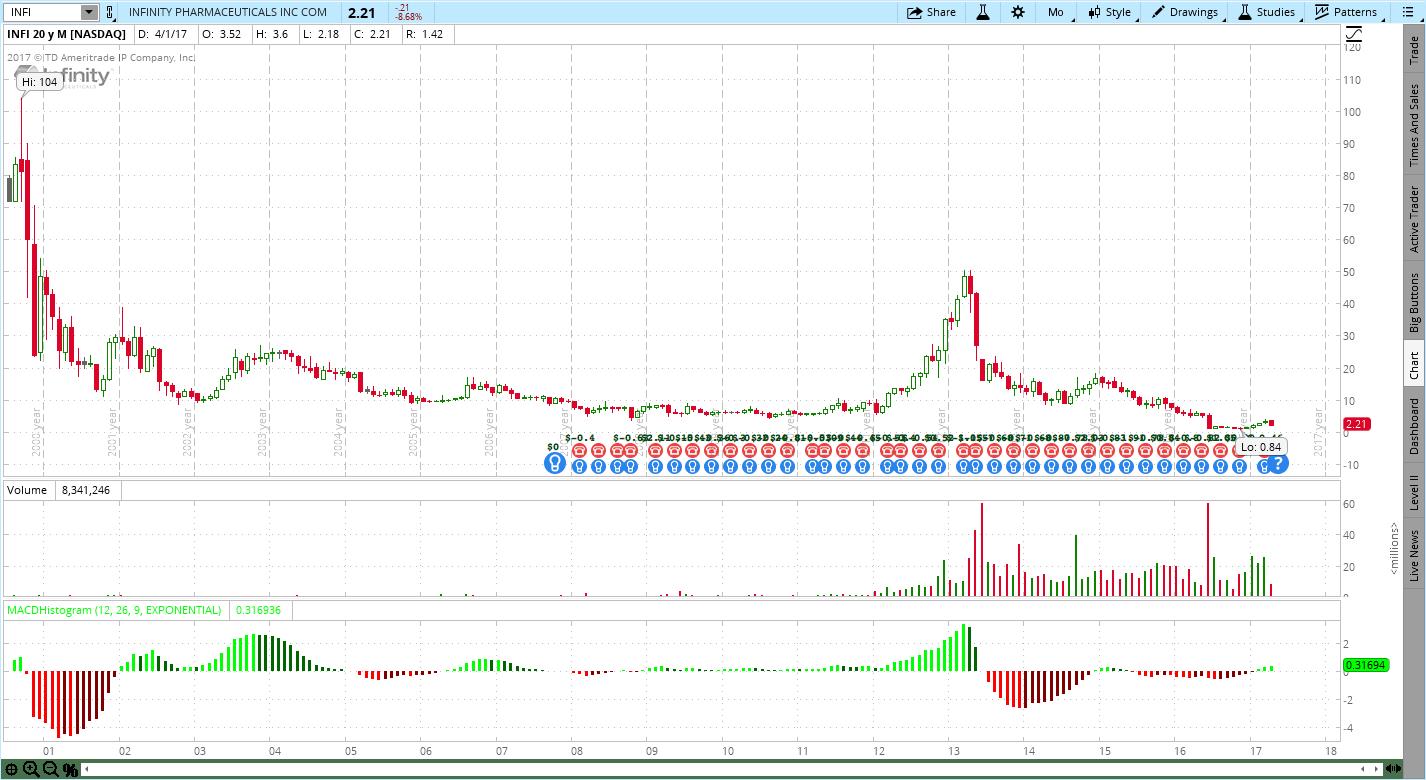Infinity Pharmaceuticals (INFI) Stock Chart