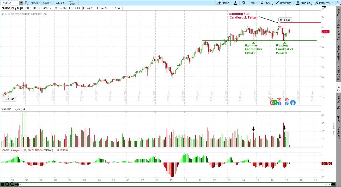 Nestle (NSRGY) Stock Chart
