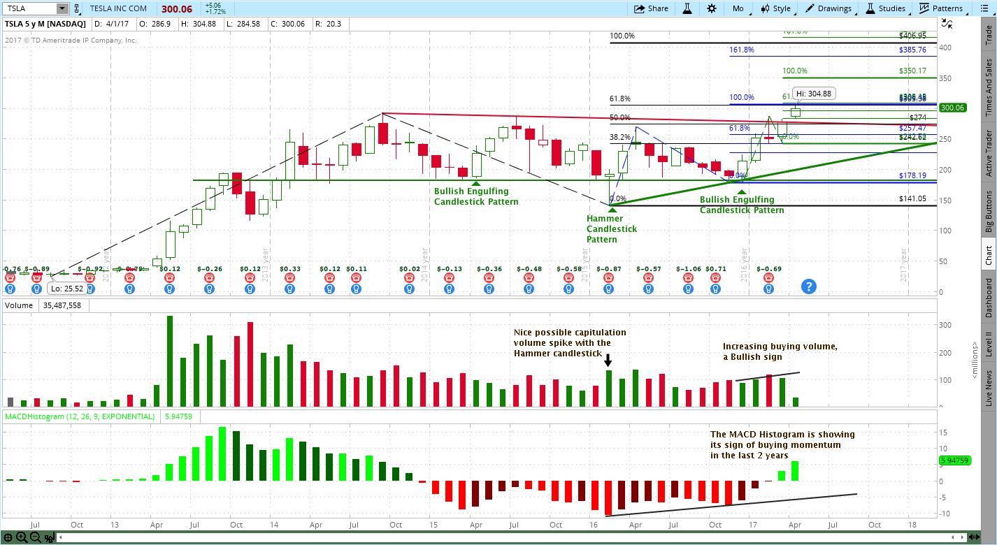 4/6/2017 - Tesla (TSLA) Stock Chart Tune-Up - Trendy Stock