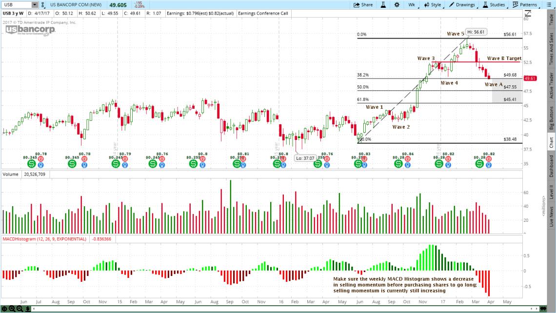 US Bancorp (USB) Stock Chart