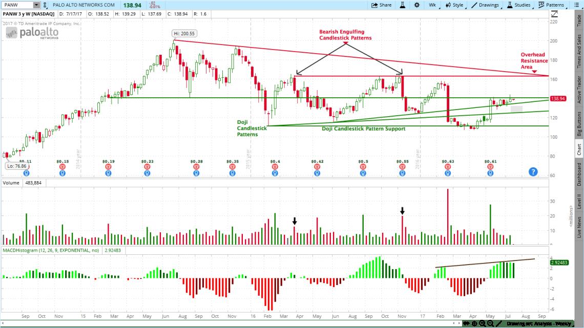 Palo Alto Networks (PANW) Stock Chart
