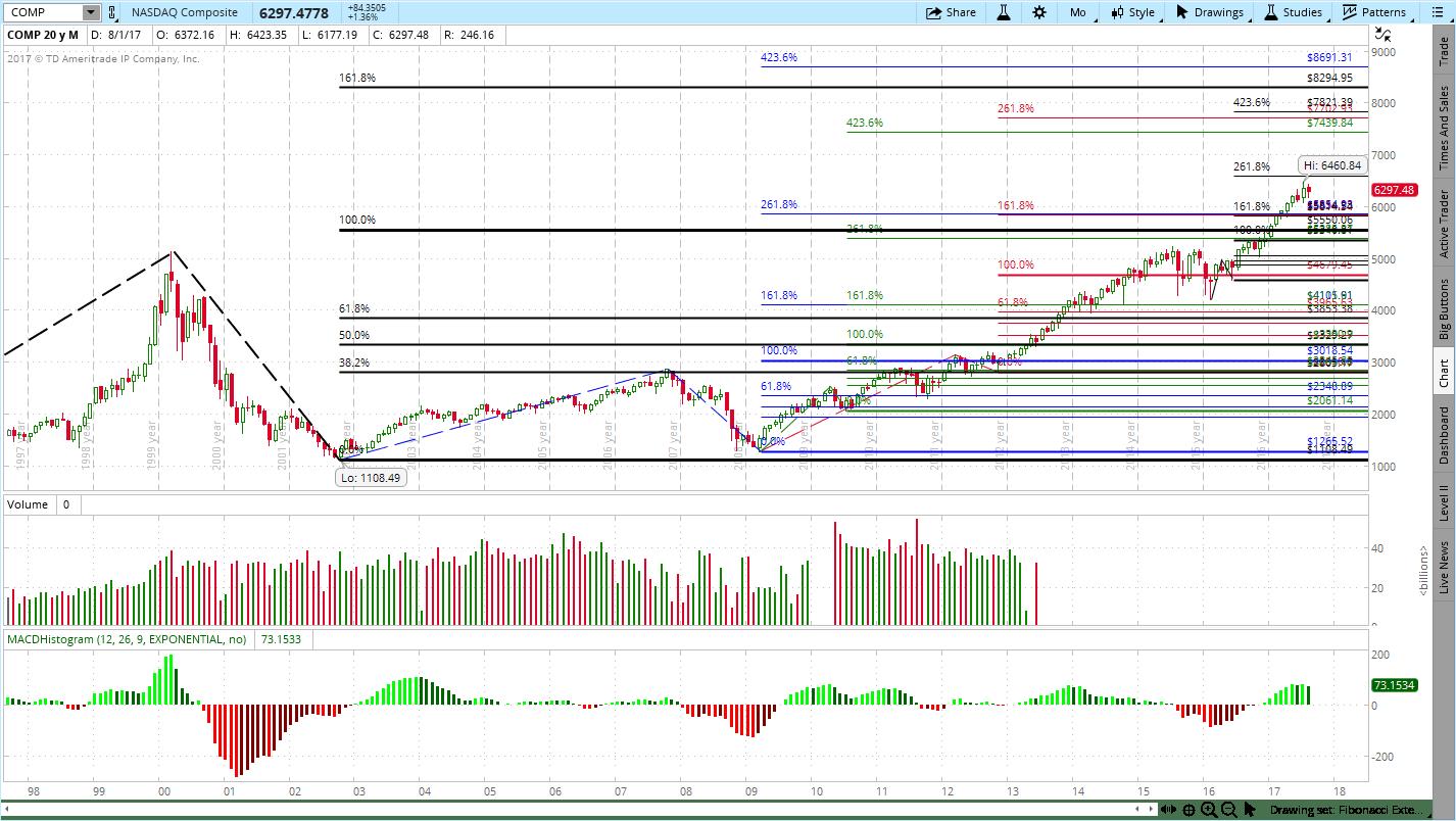 NASDAQ Composite Breakout Update