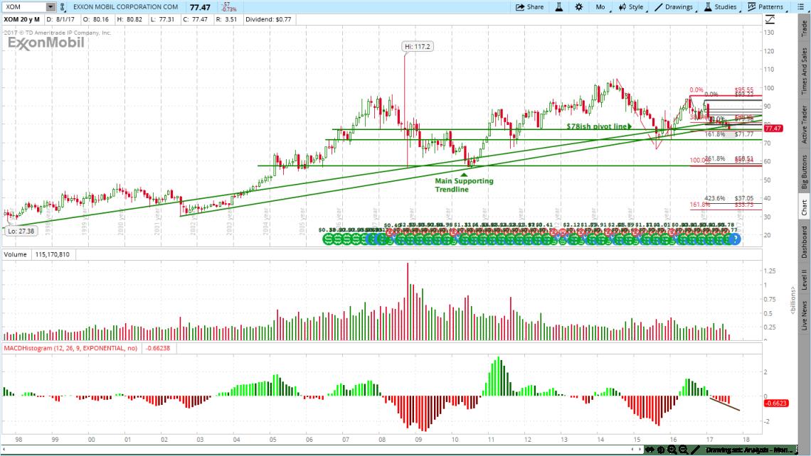 Exxon Mobil (XOM) Stock Charts