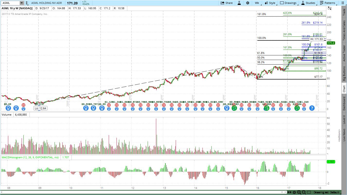ASML Holdings (ASML) Stock