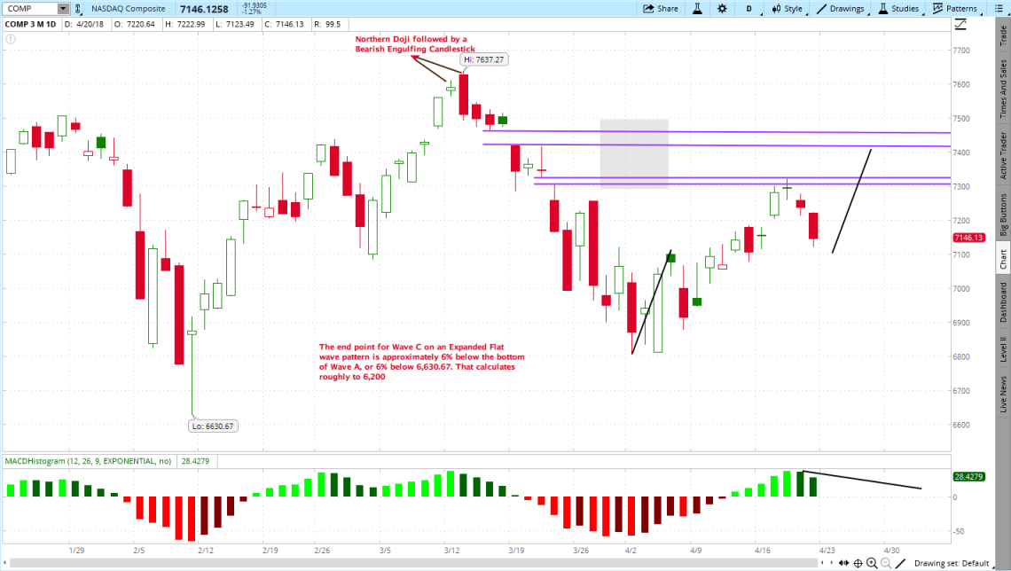 NASDAQ Composite, Market Is Crashing