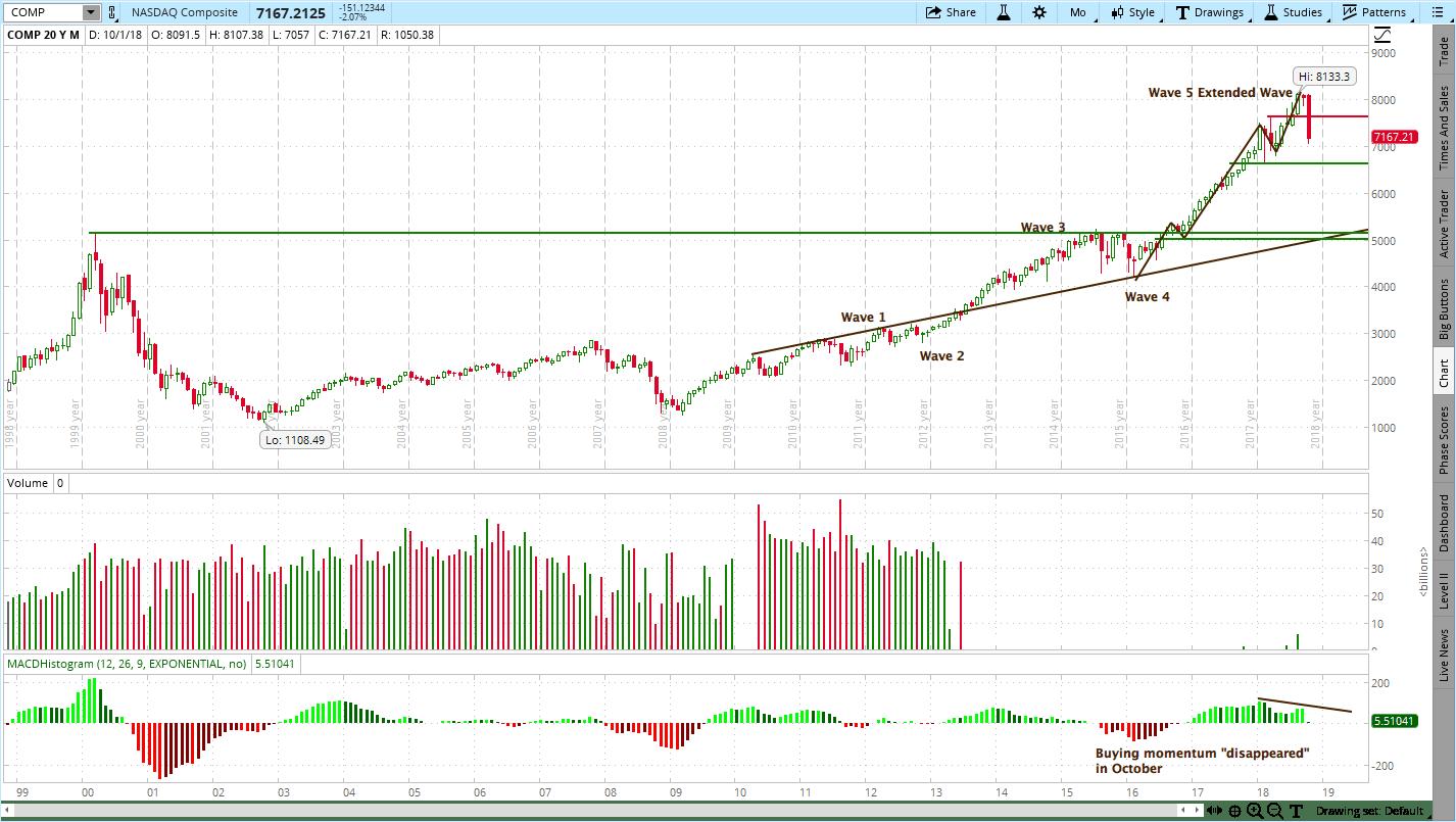 NASDAQ Composite )COMP), Uptrend Is Over