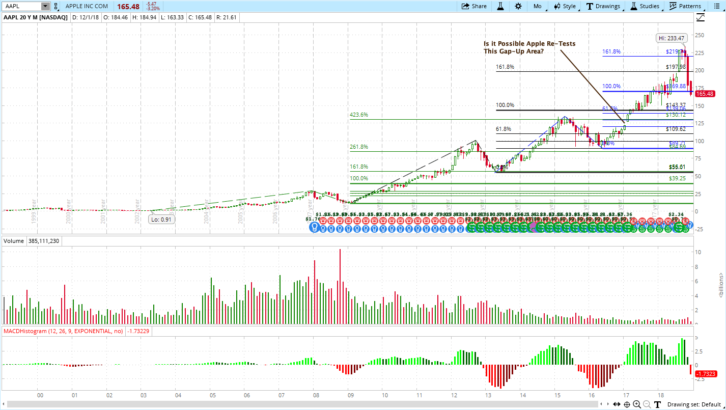 Apple (AAPL), Creating a Stock Wish List
