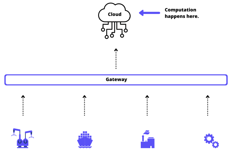 Cloud computing basic structure