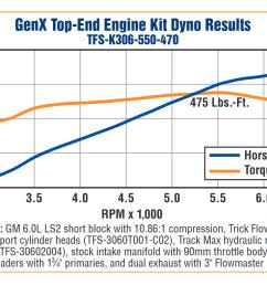 trickflow genx gm ls2 550 hp top end engine kits tfs k306 550 470 treperformance com [ 1054 x 763 Pixel ]