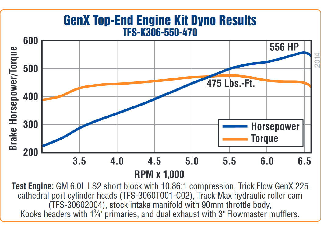 hight resolution of trickflow genx gm ls2 550 hp top end engine kits tfs k306 550 470 treperformance com