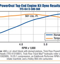 trick flow 580 hp poweroval 113cc top end engine kits for big block chevrolet tfs k413 580 560 treperformance com [ 1057 x 768 Pixel ]